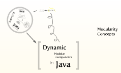 Dynamic Modular Components in Java