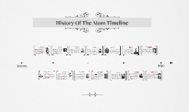 History Of The Atom Timeline