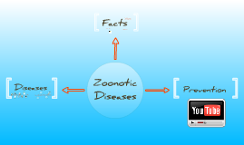 Copy of Zoonoses