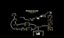 History of Law Timeline