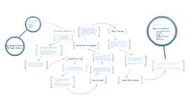 Web Design website process