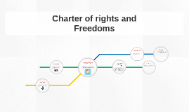Charter of rights and