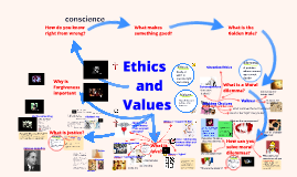Y8 Ethics and the Values - What is love?