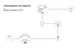Copy of PEDAGOGÍA EN INGLÉS
