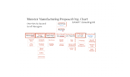 Munster Manufacturing Proposed Org. Chart