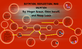 Copy of ROTATION, REFLECTION, AND DILATION