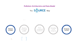 ARCHITECTURE and DATA MODEL