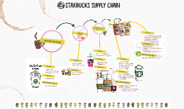 starbucks coffee supply chain