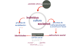 Copy of Concepto de Socialización
