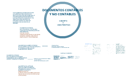 Copy of DOCUMENTOS CONTABLES Y NO CONTABLES                                                       CONCEPTOS Y CARACTERISTICAS