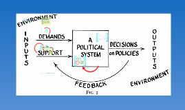 Political System - David Easton by Rogelio Aguanta II on Prezi