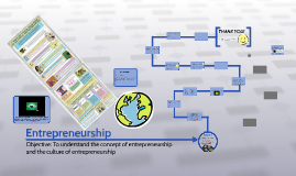 Entrepreneurship II TERM