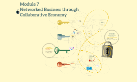 Copy of Copy of Module 7 Networked Business through Collaborative Economy