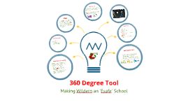 360 Degree Tool