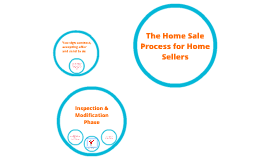 The Home Sale Process for Home Sellers