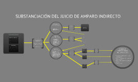 Copy of Substanciación del Juicio de Amparo Indirecto
