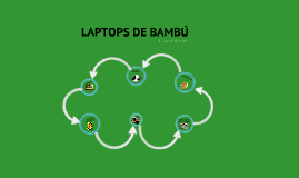 Laptops de Bambú