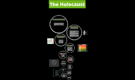 What is the Holocaust?