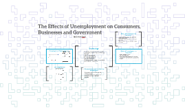Copy of The Effects of Unemployment on Consumers, Businesses and Gov
