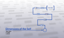 Dimensions of the Self