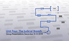 Unit Four: The Judicial Branch