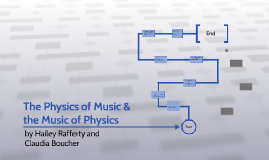 The Physics of Music & the Music of Physics