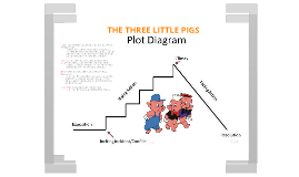 Copy of The Three Little Pigs plot diagram