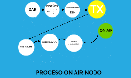 PROCESO ON AIR NODO