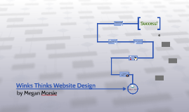 Winks Thinks Website Design