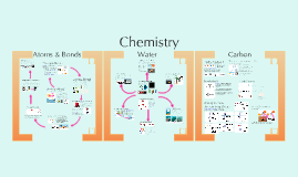 Chemistry 1:  Atoms, Water, & Carbon