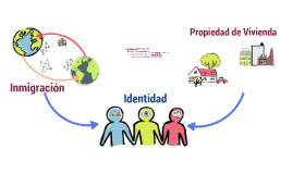 Identidad, Aculturacion y Homeownership
