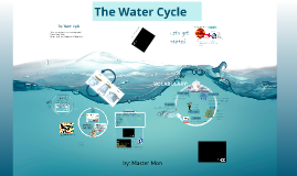 Copy of Copy of The Water Cycle