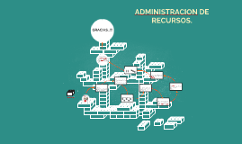 ADMINISTRACION DE RECURSOS.
