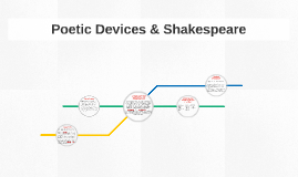 Poetic Devices & Shakespeare