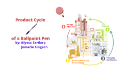 Product Life Cycle of a Ballpoint Pen