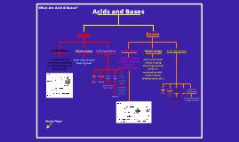 Acids & Bases Thinking Map I-Mrs. Oliver L-5