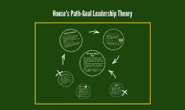House's Path-Goal Leadership Theory