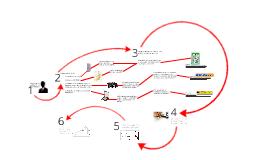 metodologia de formulação de orçamentos de serviços de Implementação de Programa de Gestão Documental da Dox