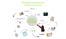 Copy of General Merch_ FreshSpace Network Leverage Across The Path to Purchase_Dairy