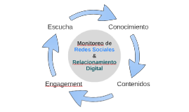 La importancia del monitoreo de redes sociales en la estrategia de relacionamiento digital.