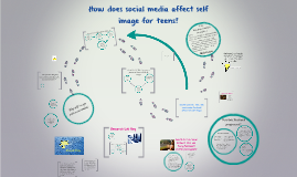 Copy of Copy of How does social media affect self image for teens?