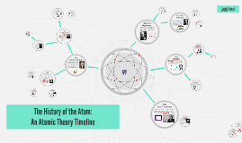 The History of the Atom (Atomic Theory Timeline)