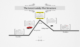 the great gatsby plot structure by tyler collins on prezi