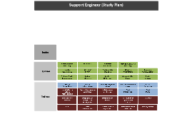 Copy of Support Engineer - Study Plan
