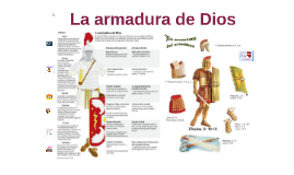 armadura de Dios