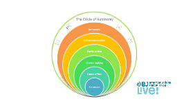 The Circle of Autonomy