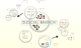 Copy of YODER | ch.11-12 judicial branch | GOVERNMENT