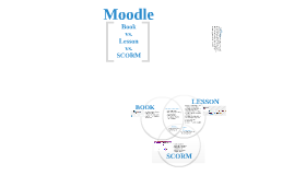 Copy of Moodle Book Module vs Lesson Module vs SCORM