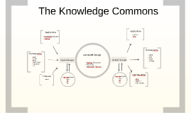 Archived - 2009 Knowledge Commons