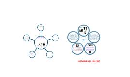 Historia del Ipod y Iphone